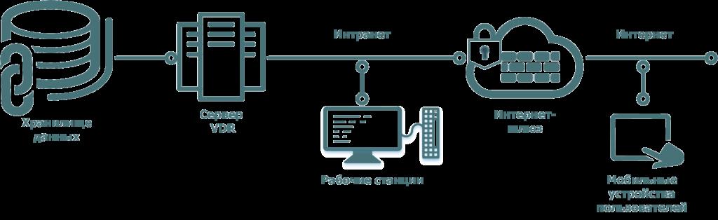 1. Системный администратор создает политики безопасности для работы с корпоративными данными на мобильных устройствах для пользователей и групп; 2. Пользователь загружает мобильное приложение из официального магазина приложений производителя мобильного устройства; 3. Пользователь вводит учетные данные для авторизации приложения и выбирает ПИН-код для быстрого доступа к хранилищу; 4. Данные на мобильном устройстве и рабочем ПК синхронизируются в соответствии с установленными политиками безопасности.